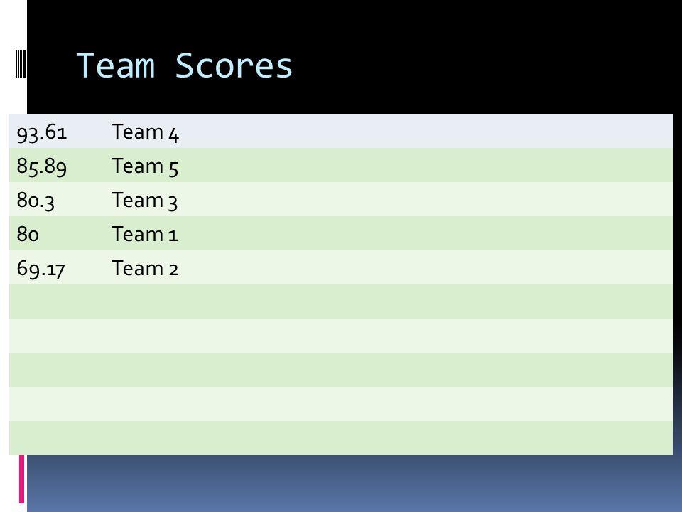 Team Scores 93.61Team 4 85.89Team 5 80.3Team 3 80Team 1 69.17Team 2