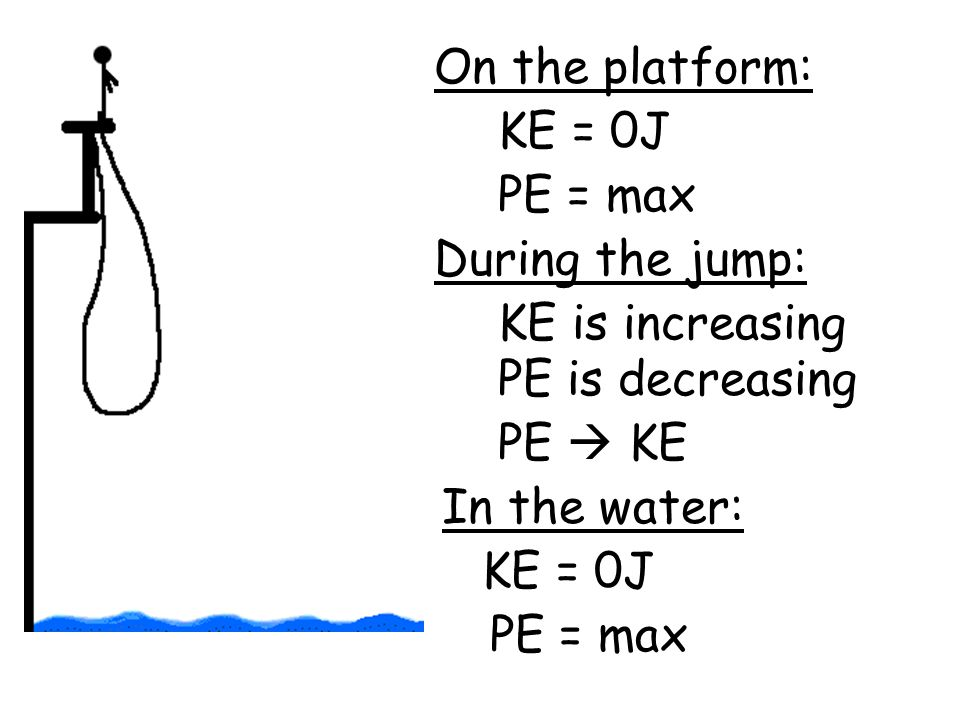 On the platform: PE = max KE = 0J During the jump: KE is increasing PE is decreasing In the water: KE = 0J PE = max PE  KE