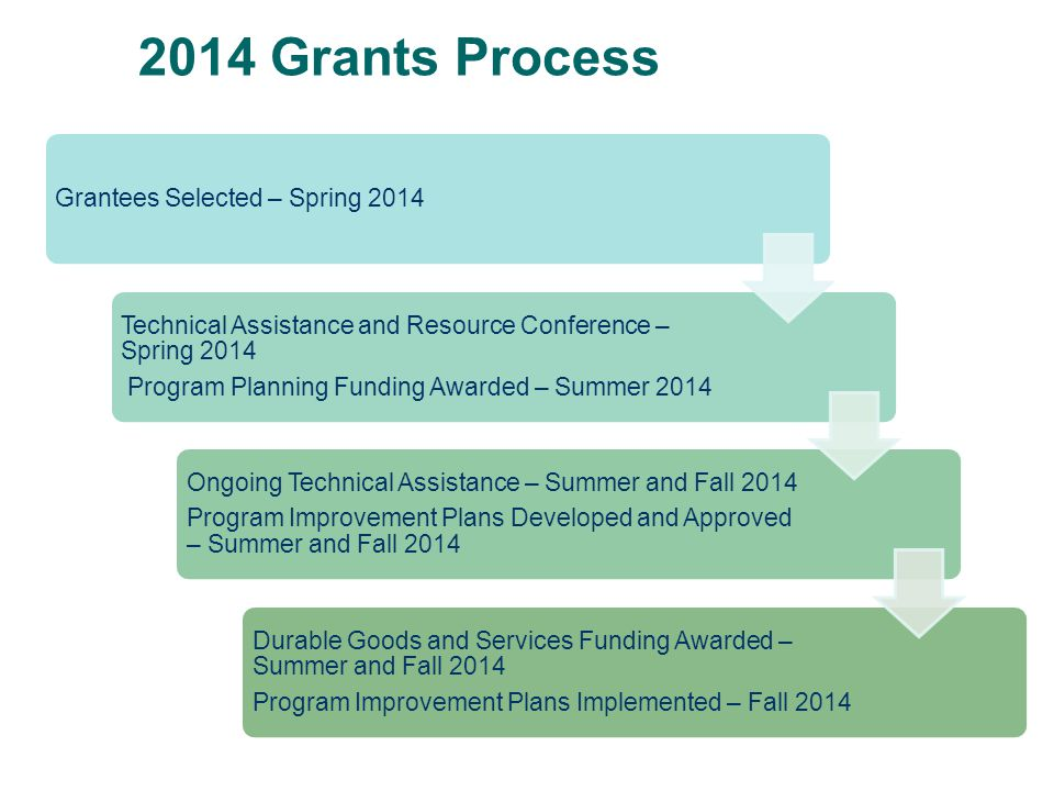 2014 Grants Process Grantees Selected – Spring 2014 Technical Assistance and Resource Conference – Spring 2014 Program Planning Funding Awarded – Summ