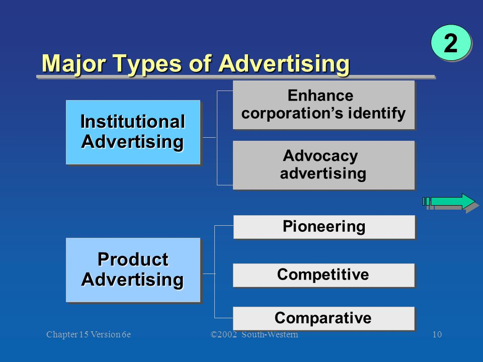 ©2002 South-Western Chapter 15 Version 6e10 Major Types of Advertising 2 2 Enhance corporation's identify Pioneering Competitive Comparative ProductAd