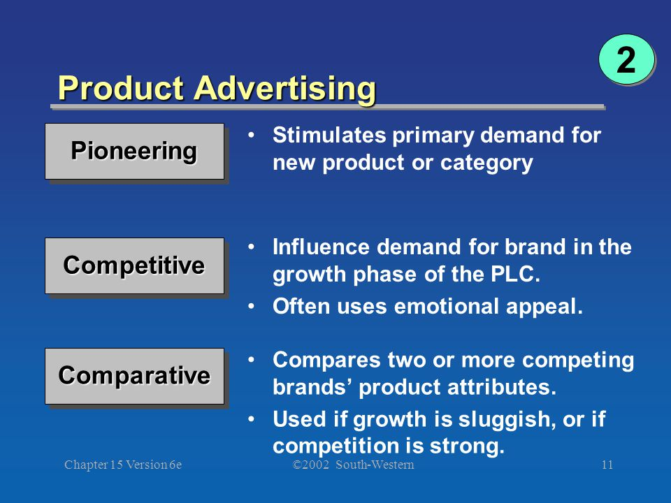 ©2002 South-Western Chapter 15 Version 6e11 Product Advertising PioneeringPioneering Stimulates primary demand for new product or categoryCompetitiveCompetitive Influence demand for brand in the growth phase of the PLC.