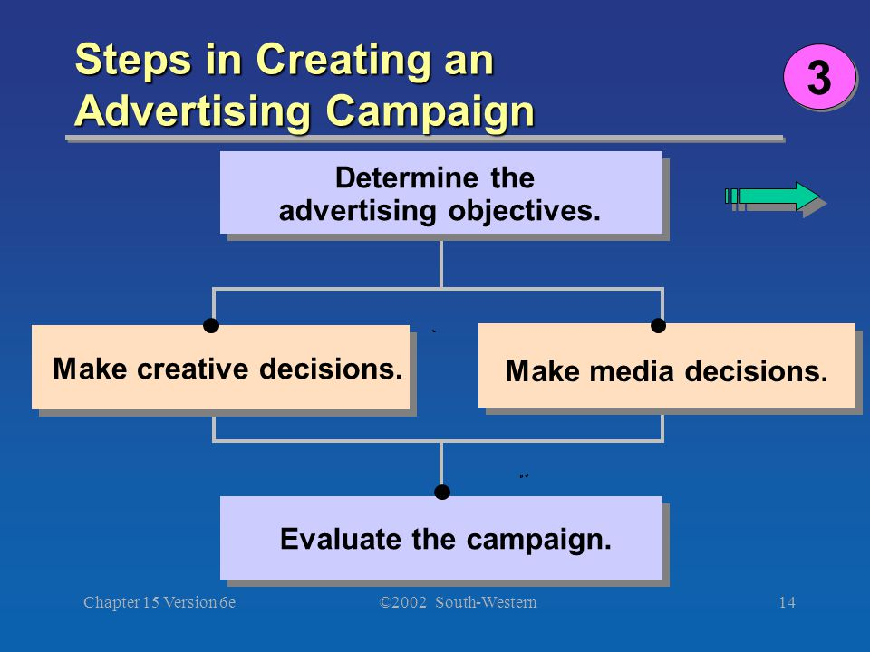 ©2002 South-Western Chapter 15 Version 6e14 Steps in Creating an Advertising Campaign Determine the advertising objectives. Make creative decisions. M