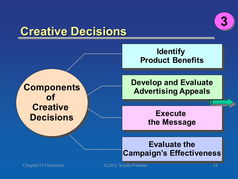 ©2002 South-Western Chapter 15 Version 6e16 Creative Decisions 3 3 Components of Creative Decisions Components of Creative Decisions Develop and Evaluate Advertising Appeals Develop and Evaluate Advertising Appeals Execute the Message Evaluate the Campaign's Effectiveness Evaluate the Campaign's Effectiveness Identify Product Benefits