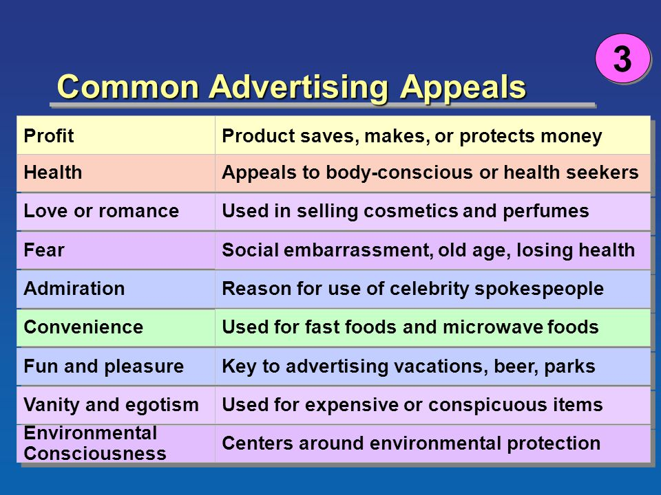 ©2002 South-Western Chapter 15 Version 6e19 Common Advertising Appeals 3 3 Profit Health Love or romance Fear Admiration Convenience Fun and pleasure Vanity and egotism Environmental Consciousness Environmental Consciousness Product saves, makes, or protects money Appeals to body-conscious or health seekers Used in selling cosmetics and perfumes Social embarrassment, old age, losing health Reason for use of celebrity spokespeople Used for fast foods and microwave foods Key to advertising vacations, beer, parks Used for expensive or conspicuous items Centers around environmental protection