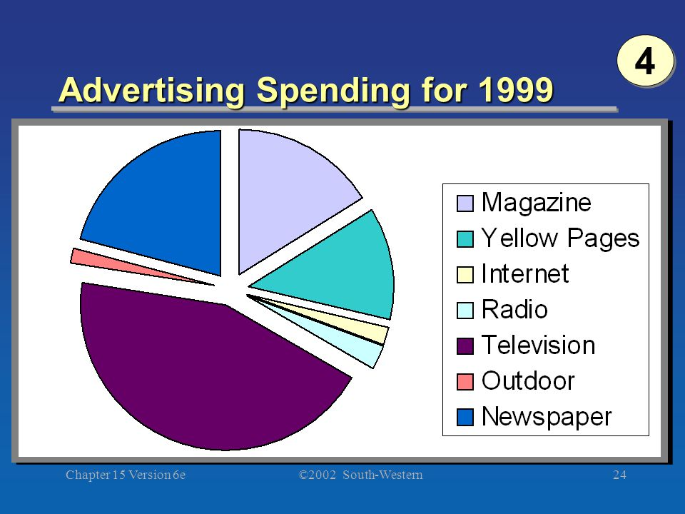©2002 South-Western Chapter 15 Version 6e24 Advertising Spending for 1999 4 4