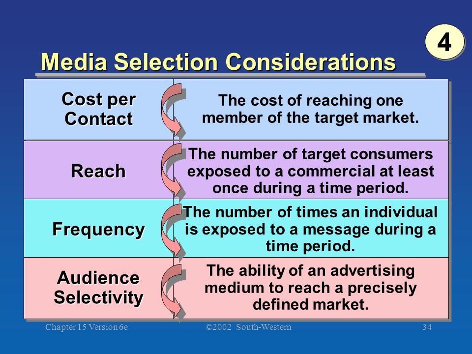 ©2002 South-Western Chapter 15 Version 6e34 Media Selection Considerations Cost per Contact ContactReachReach FrequencyFrequency AudienceSelectivityAudienceSelectivity The cost of reaching one member of the target market.