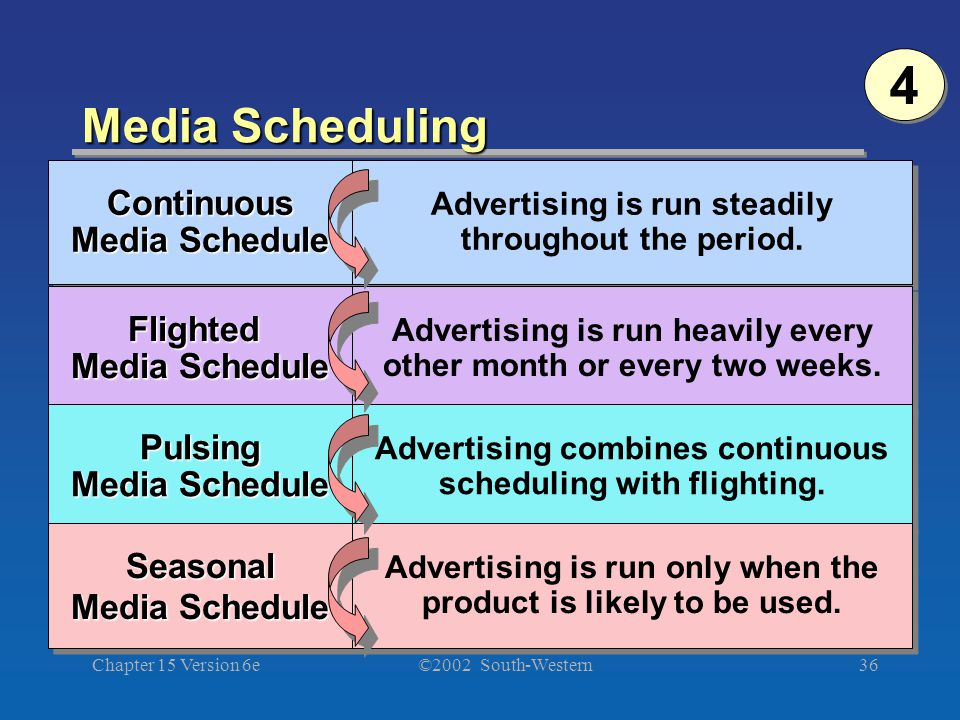 ©2002 South-Western Chapter 15 Version 6e36 Media Scheduling Continuous Media Schedule Continuous Flighted Media Schedule Pulsing Media Schedule Pulsing Seasonal Seasonal Advertising is run steadily throughout the period.