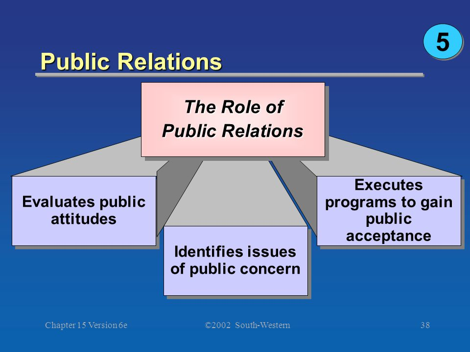 ©2002 South-Western Chapter 15 Version 6e38 Public Relations 5 5 Evaluates public attitudes Identifies issues of public concern Executes programs to gain public acceptance The Role of Public Relations The Role of Public Relations