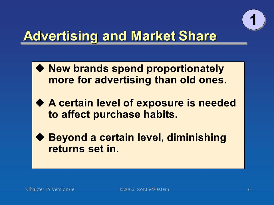 ©2002 South-Western Chapter 15 Version 6e6 Advertising and Market Share  New brands spend proportionately more for advertising than old ones.