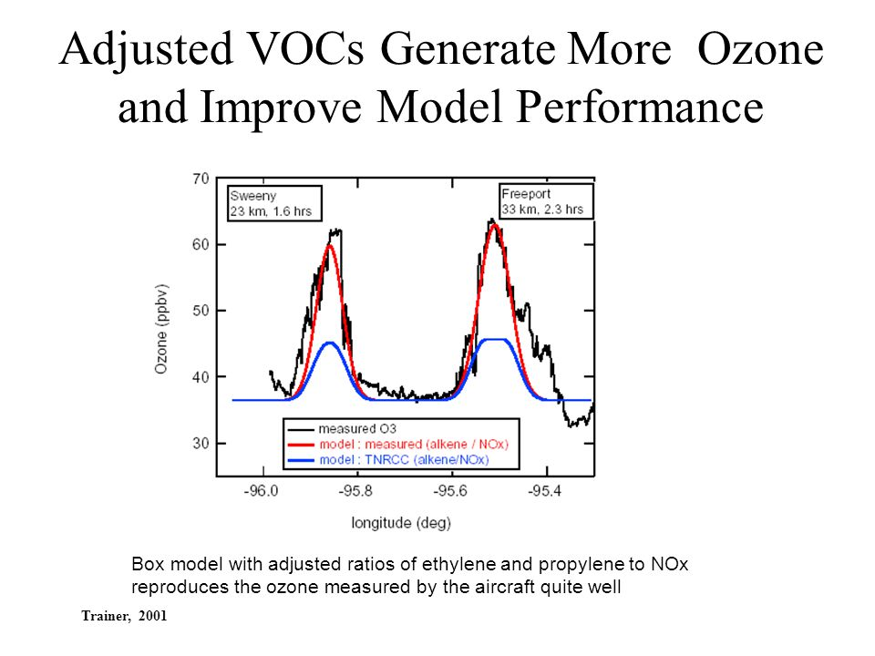 Adjusted VOCs Generate More Ozone and Improve Model Performance Box model with adjusted ratios of ethylene and propylene to NOx reproduces the ozone m