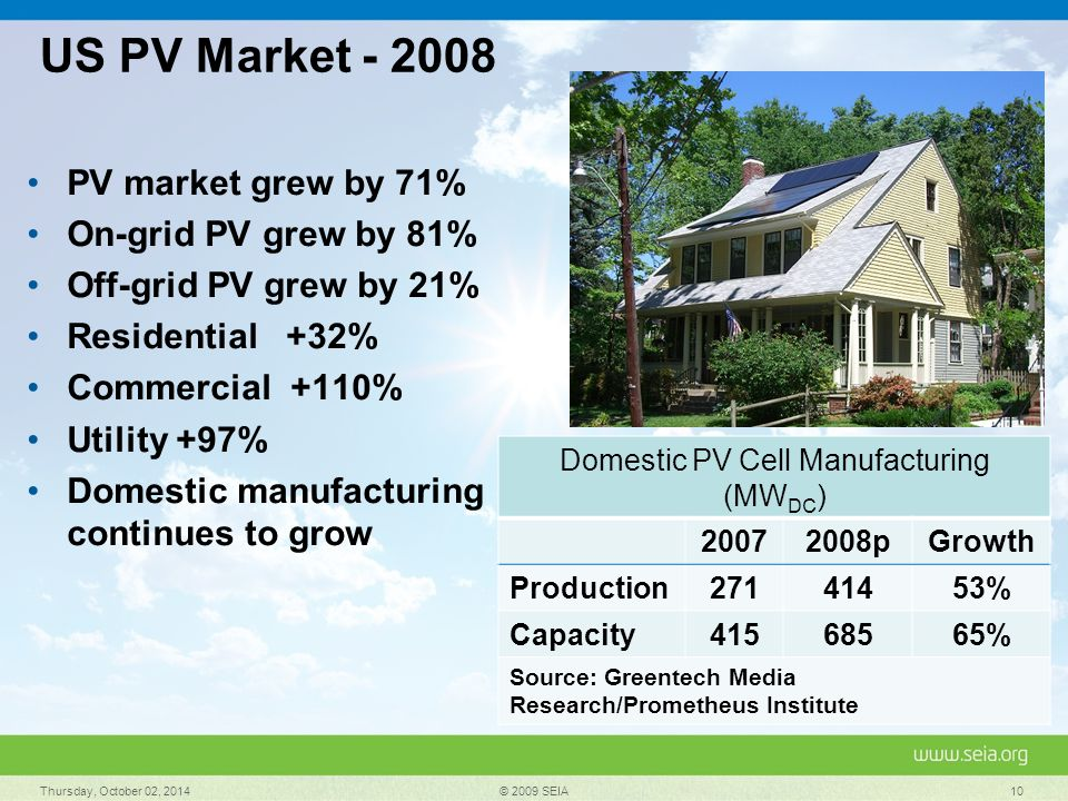 US PV Market - 2008 PV market grew by 71% On-grid PV grew by 81% Off-grid PV grew by 21% Residential +32% Commercial +110% Utility +97% Domestic manuf