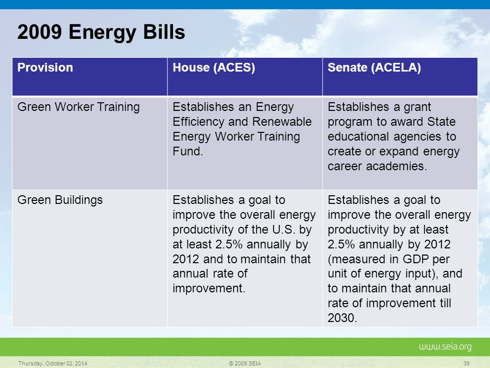 Thursday, October 02, 2014 © 2009 SEIA 39 2009 Energy Bills ProvisionHouse (ACES)Senate (ACELA) Green Worker TrainingEstablishes an Energy Efficiency