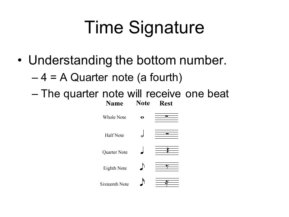 Time Signature Understanding the bottom number.