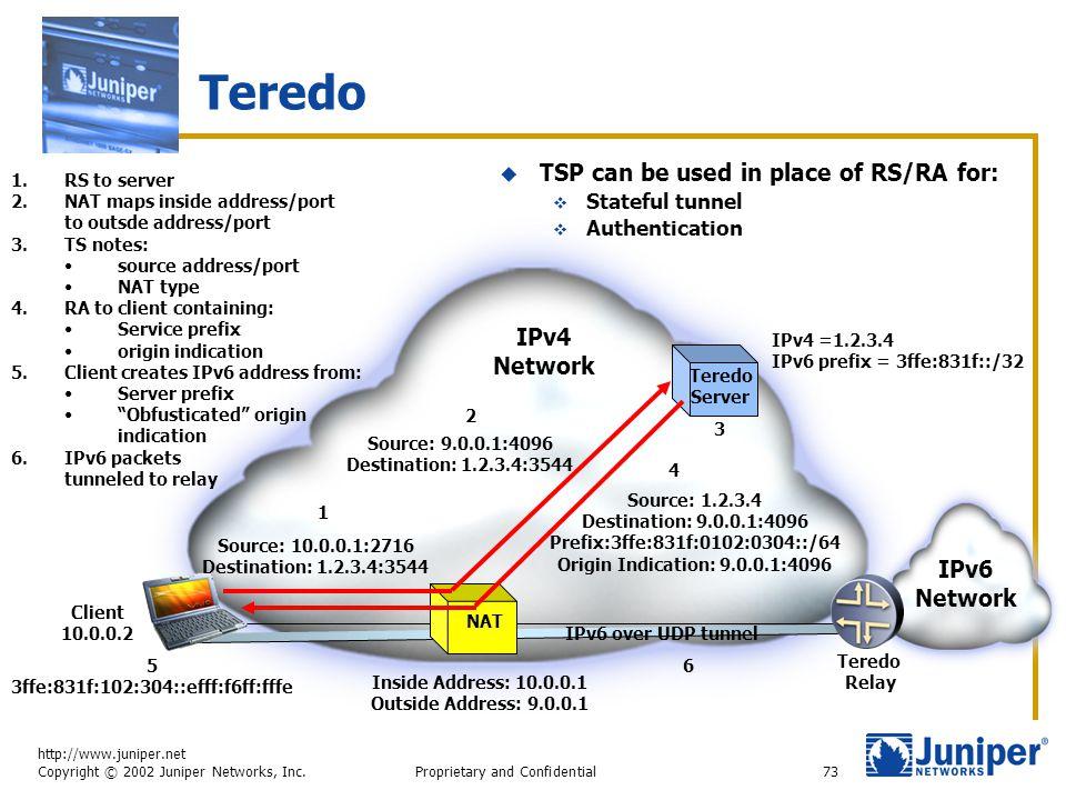 http://www.juniper.net Copyright © 2002 Juniper Networks, Inc. Proprietary and Confidential73 Teredo IPv6 Network Teredo Server IPv4 Network Teredo Re