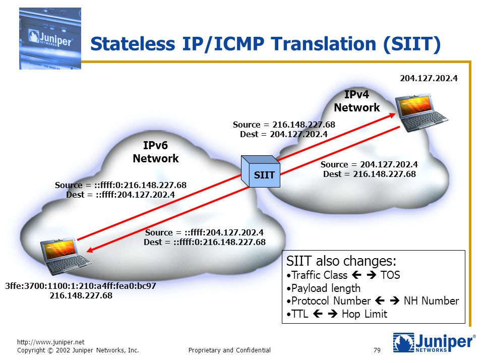 http://www.juniper.net Copyright © 2002 Juniper Networks, Inc. Proprietary and Confidential79 Stateless IP/ICMP Translation (SIIT) IPv6 Network IPv4 N