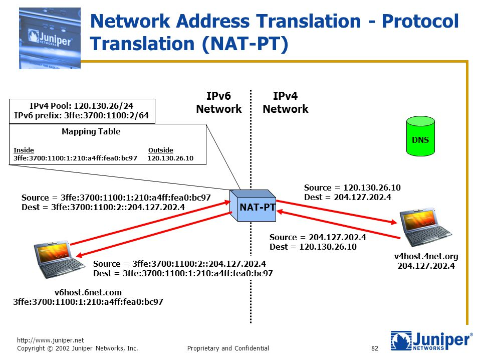 http://www.juniper.net Copyright © 2002 Juniper Networks, Inc. Proprietary and Confidential82 Network Address Translation - Protocol Translation (NAT-