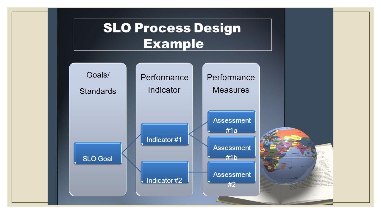 SLO Process Design Example Goals/ Standards SLO Goal Performance Indicator Indicator #1 Indicator #2 Performance Measures Assessment #1a Assessment #1b Assessment #2