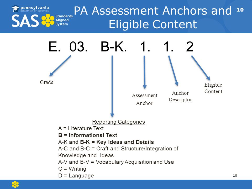 10 PA Assessment Anchors and Eligible Content English Language Arts 10 E. 03. B-K. 1. 1. 2 Grade Assessment Ancho r Eligible Content Anchor Descriptor