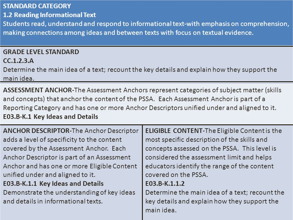 STANDARD CATEGORY 1.2 Reading Informational Text Students read, understand and respond to informational text-with emphasis on comprehension, making co