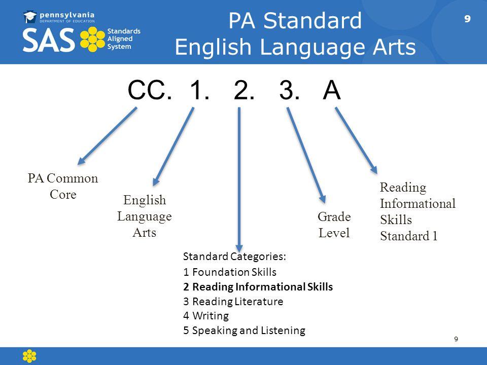 9 PA Standard English Language Arts 9 CC. 1. 2. 3. A PA Common Core Grade Level English Language Arts Standard Categories: 1 Foundation Skills 2 Readi