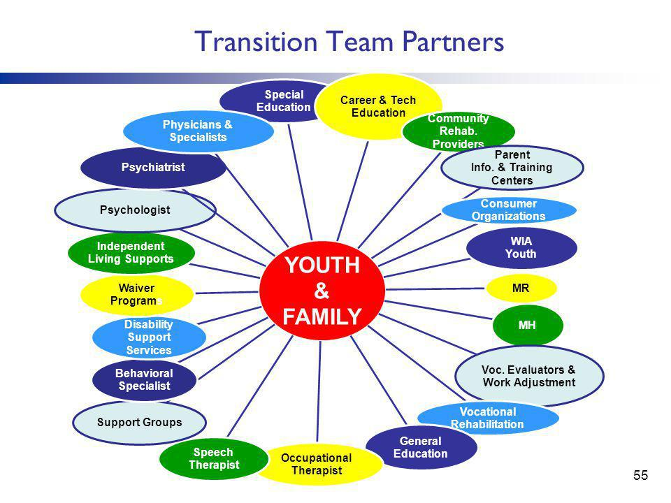 Transition Team Partners YOUTH & FAMILY Special Education Career & Tech Education Community Rehab.
