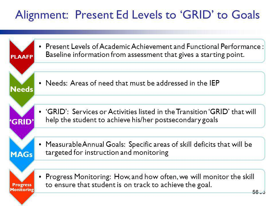 Alignment: Present Ed Levels to 'GRID' to Goals 56 PLAAFP Present Levels of Academic Achievement and Functional Performance : Baseline information from assessment that gives a starting point.