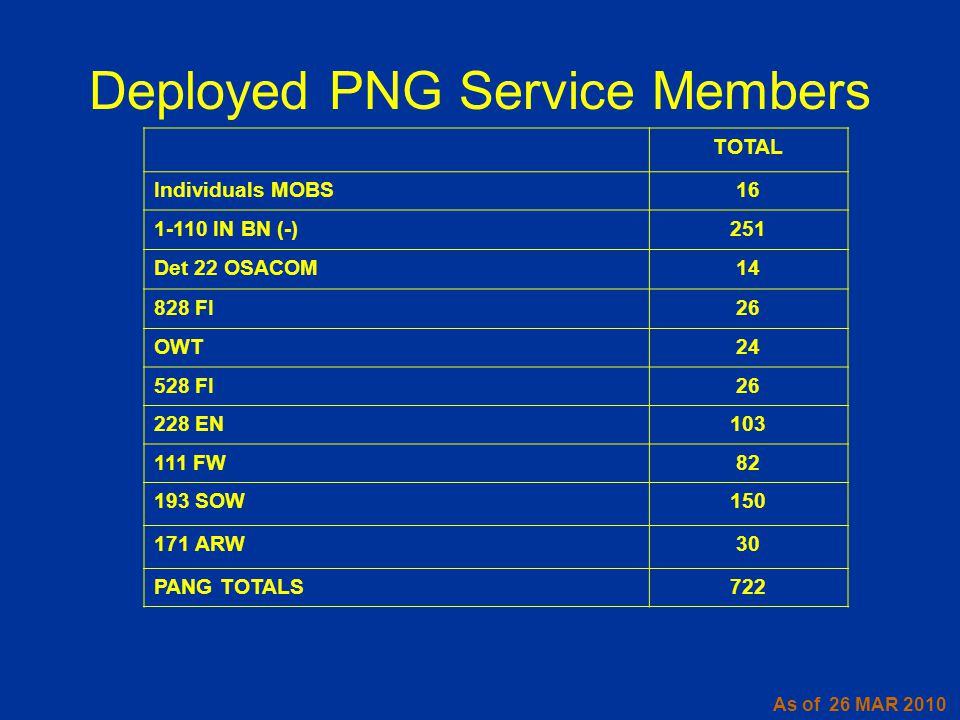 Deployed PNG Service Members As of 26 MAR 2010 TOTAL Individuals MOBS16 1-110 IN BN (-)251 Det 22 OSACOM14 828 FI26 OWT24 528 FI26 228 EN103 111 FW82 193 SOW150 171 ARW30 PANG TOTALS722