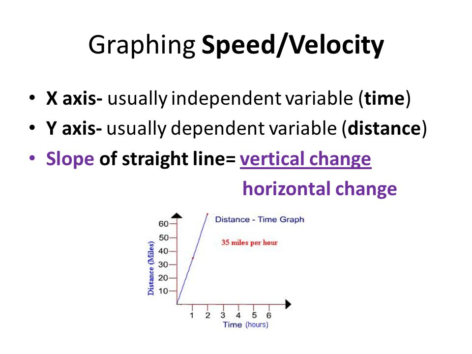 Practice Problem 3 A cyclist travels at a constant velocity of 4.5m/s westward and then speeds up with a steady acceleration of 2.3m/s2.