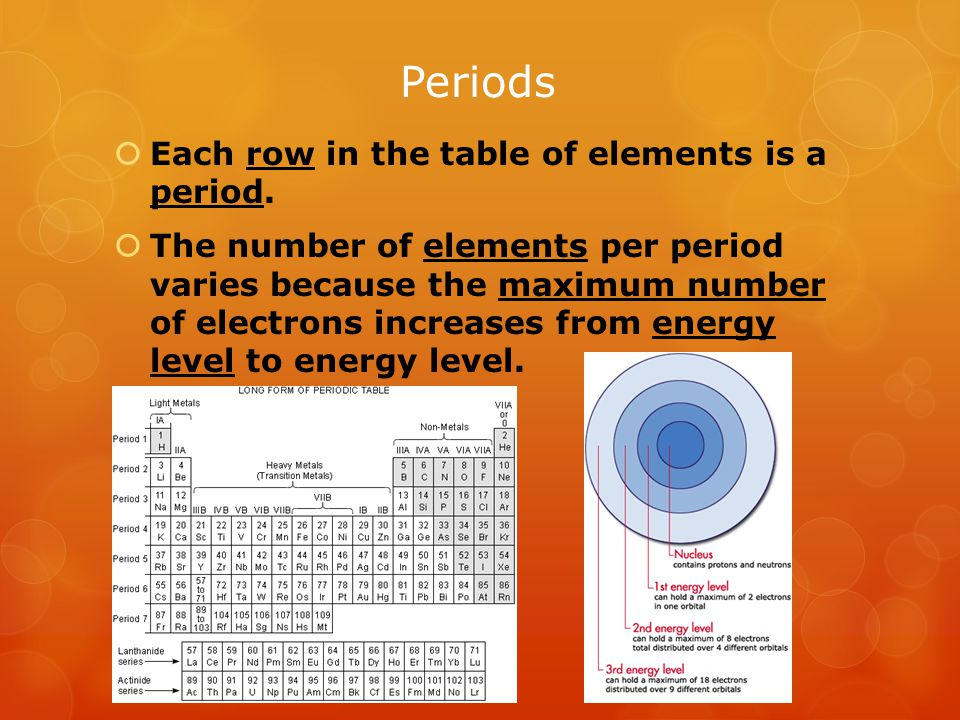 Periods  Each row in the table of elements is a period.  The number of elements per period varies because the maximum number of electrons increases