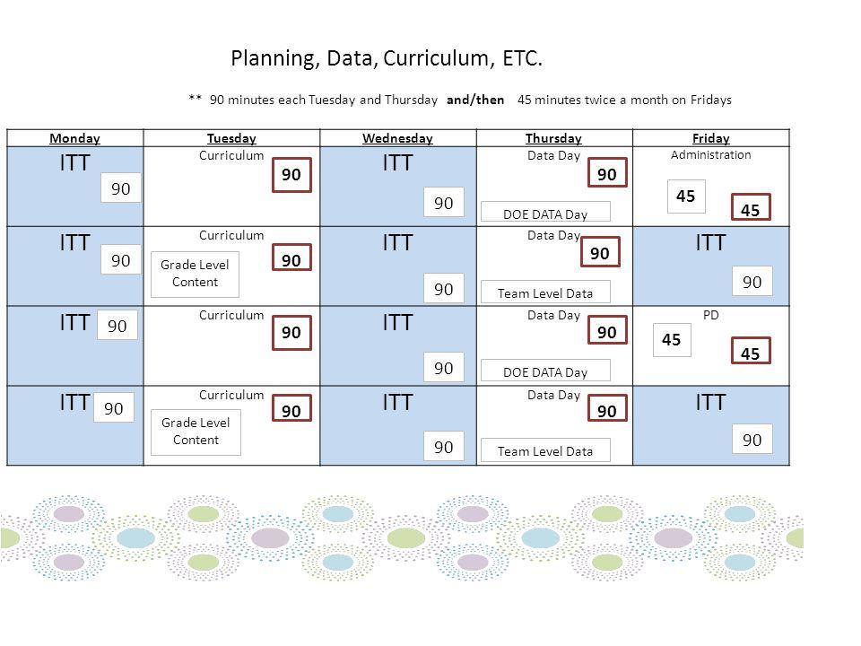Planning, Data, Curriculum, ETC.