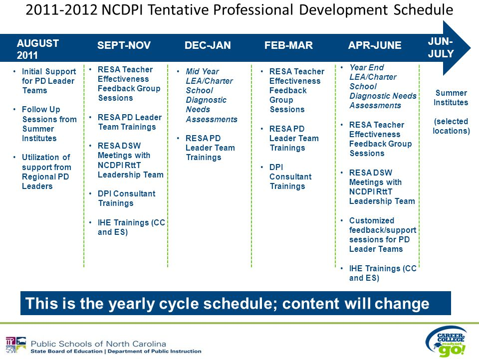 NCDPI Tentative Professional Development Schedule Initial Support for PD Leader Teams Follow Up Sessions from Summer Institutes Utilization of support from Regional PD Leaders RESA Teacher Effectiveness Feedback Group Sessions RESA PD Leader Team Trainings RESA DSW Meetings with NCDPI RttT Leadership Team DPI Consultant Trainings IHE Trainings (CC and ES) Mid Year LEA/Charter School Diagnostic Needs Assessments RESA PD Leader Team Trainings RESA Teacher Effectiveness Feedback Group Sessions RESA PD Leader Team Trainings DPI Consultant Trainings Year End LEA/Charter School Diagnostic Needs Assessments RESA Teacher Effectiveness Feedback Group Sessions RESA DSW Meetings with NCDPI RttT Leadership Team Customized feedback/support sessions for PD Leader Teams IHE Trainings (CC and ES) Summer Institutes (selected locations) JUN- JULY AUGUST 2011 SEPT-NOVDEC-JANFEB-MARAPR-JUNE This is the yearly cycle schedule; content will change