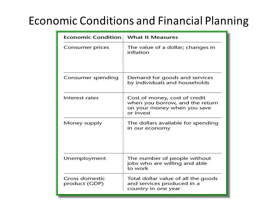 Economic Conditions and Financial Planning