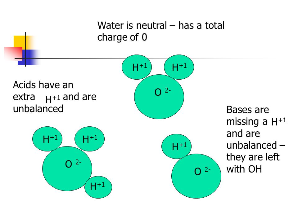 Water is neutral – has a total charge of 0 O 2- H +1 O 2- H +1 O 2- H +1 Acids have an extra and are unbalanced H +1 Bases are missing a and are unbal