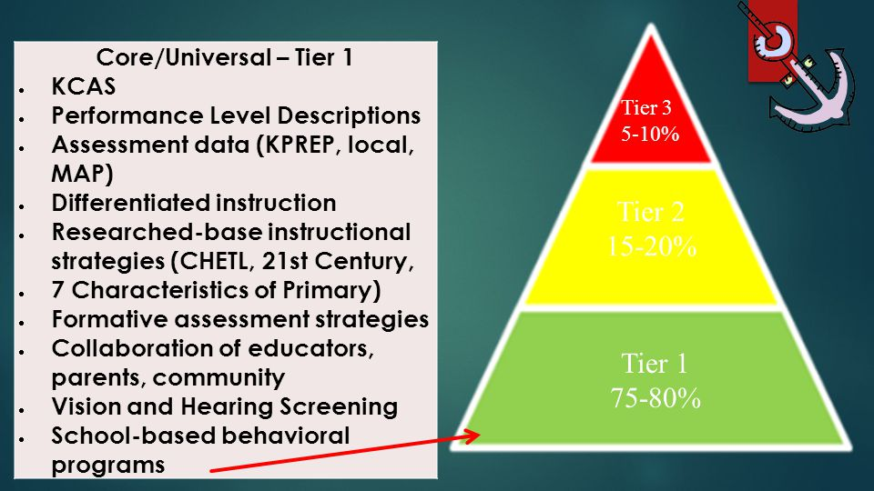 Core/Universal – Tier 1  KCAS  Performance Level Descriptions  Assessment data (KPREP, local, MAP)  Differentiated instruction  Researched-base i