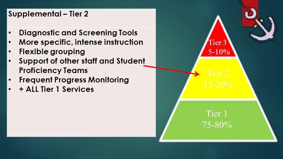 Supplemental – Tier 2 Diagnostic and Screening Tools More specific, intense instruction Flexible grouping Support of other staff and Student Proficien