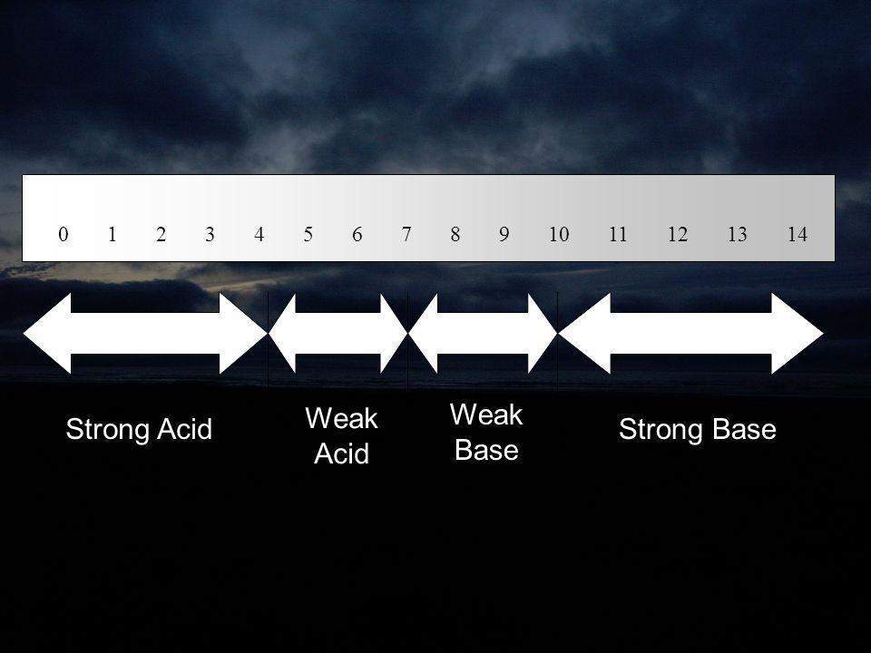 0 1 2 3 4 5 6 7 8 9 10 11 12 13 14 Strong Acid Weak Acid Weak Base Strong Base
