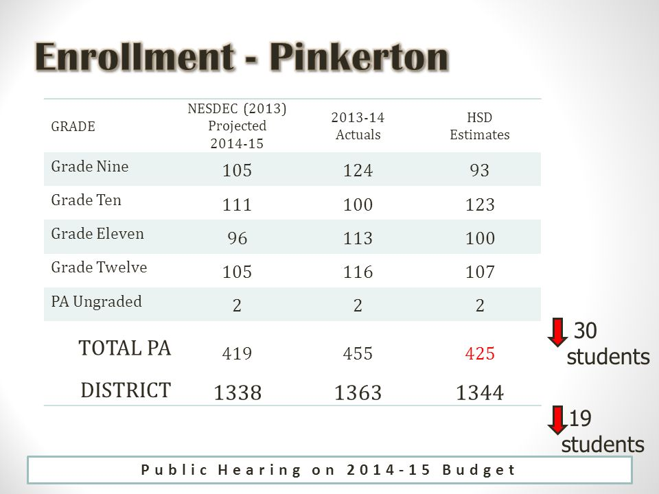 GRADE NESDEC (2013) Projected Actuals HSD Estimates Grade Nine Grade Ten Grade Eleven Grade Twelve PA Ungraded 222 TOTAL PA DISTRICT students 19 students Public Hearing on Budget