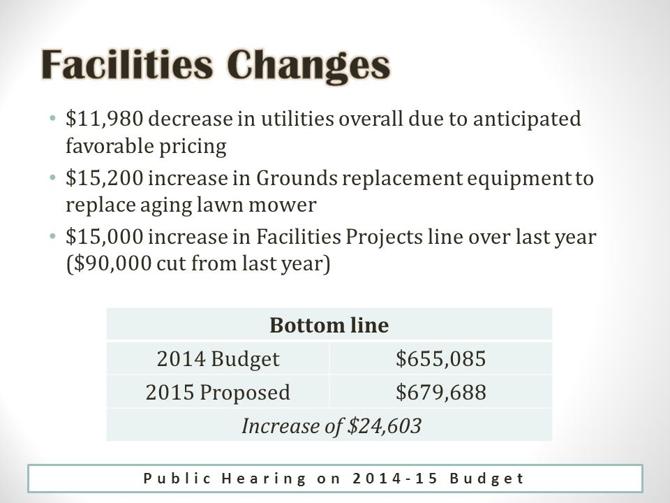 $11,980 decrease in utilities overall due to anticipated favorable pricing $15,200 increase in Grounds replacement equipment to replace aging lawn mower $15,000 increase in Facilities Projects line over last year ($90,000 cut from last year) Bottom line 2014 Budget$655, Proposed$679,688 Increase of $24,603 Public Hearing on Budget