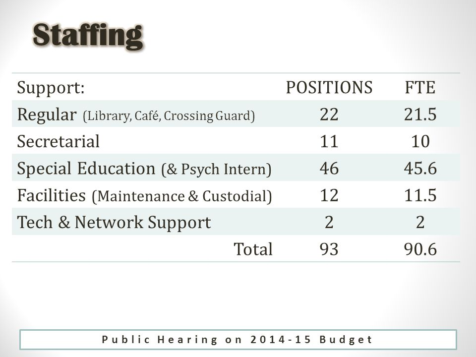 Support:POSITIONSFTE Regular (Library, Café, Crossing Guard) 2221.5 Secretarial1110 Special Education (& Psych Intern) 4645.6 Facilities (Maintenance & Custodial) 1211.5 Tech & Network Support22 Total9390.6 Public Hearing on 2014-15 Budget
