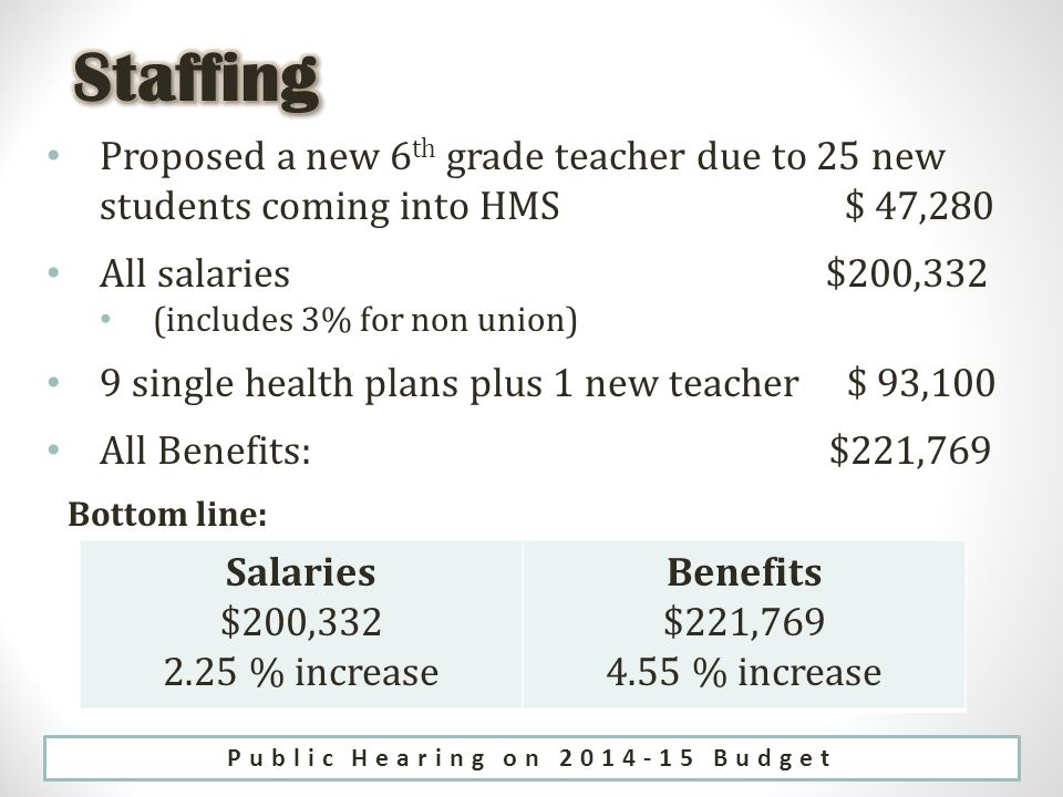 Proposed a new 6 th grade teacher due to 25 new students coming into HMS $ 47,280 All salaries $200,332 (includes 3% for non union) 9 single health plans plus 1 new teacher $ 93,100 All Benefits: $221,769 Bottom line: Salaries $200, % increase Benefits $221, % increase Public Hearing on Budget