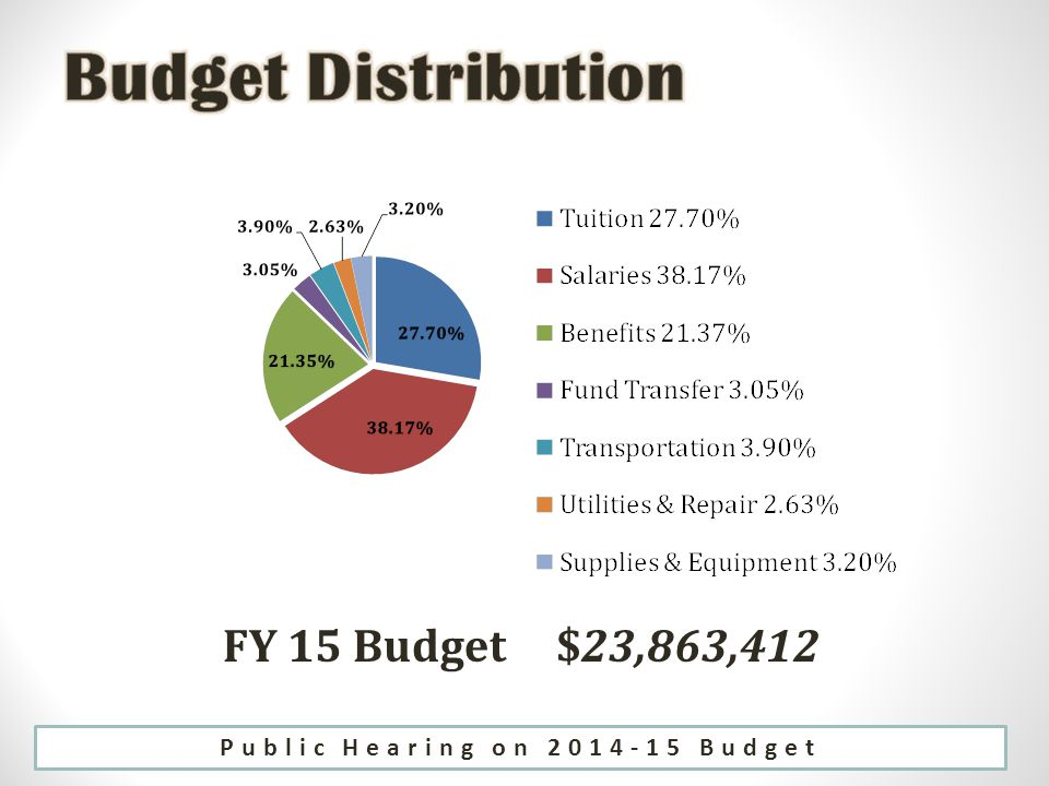 FY 15 Budget $23,863,412 Public Hearing on Budget
