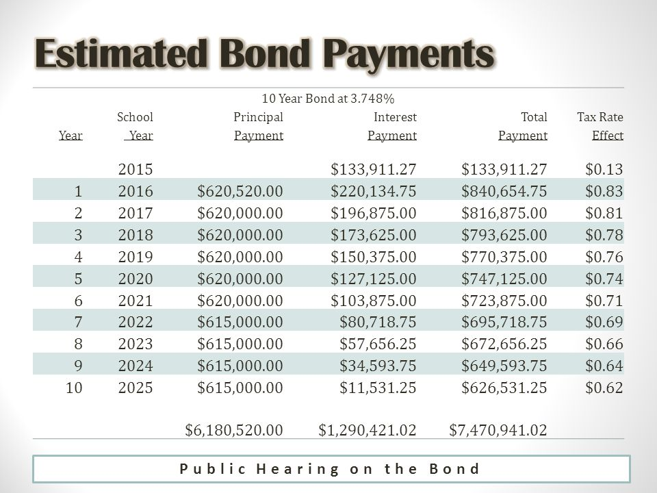 10 Year Bond at 3.748% SchoolPrincipalInterestTotalTax Rate Year Payment Effect 2015$133, $ $620,520.00$220,134.75$840,654.75$ $620,000.00$196,875.00$816,875.00$ $620,000.00$173,625.00$793,625.00$ $620,000.00$150,375.00$770,375.00$ $620,000.00$127,125.00$747,125.00$ $620,000.00$103,875.00$723,875.00$ $615,000.00$80,718.75$695,718.75$ $615,000.00$57,656.25$672,656.25$ $615,000.00$34,593.75$649,593.75$ $615,000.00$11,531.25$626,531.25$0.62 $6,180,520.00$1,290,421.02$7,470,941.02