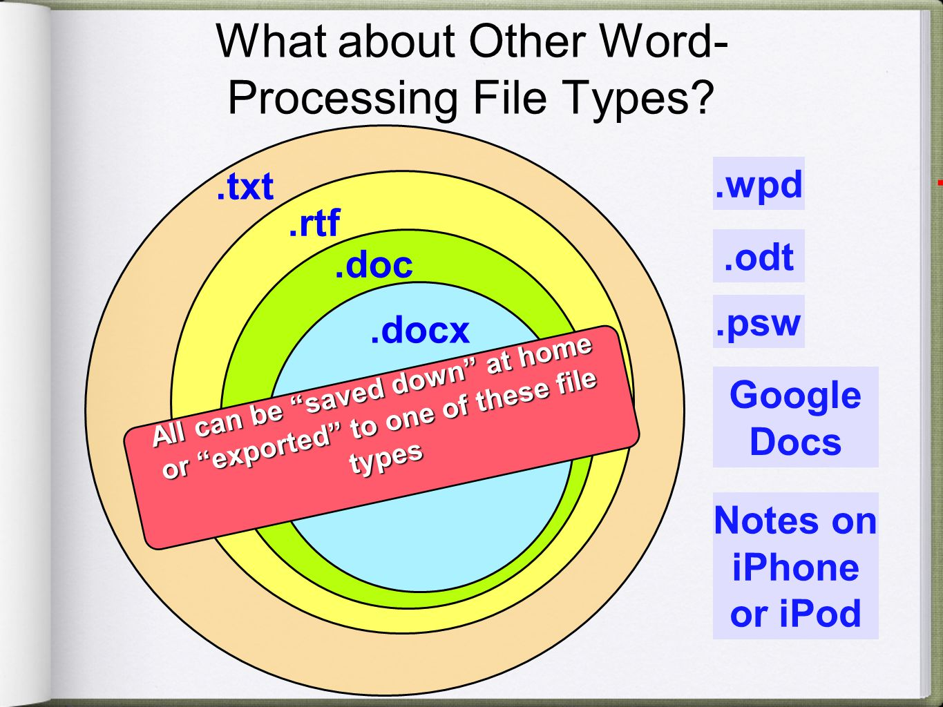 What about Other Word- Processing File Types?.txt Sample Apps: Notepad TextEdit Stickies + Opens immediately + Every word processor in the world can read it - No formatting available Rich Text Format + Retains most of the formatting + Most word processors can read - Tables, fonts might be lost Sample Apps: Appleworks Word Perfect All Open Source docs + Microsoft Word for Windows until 2007 + Microsoft Word for Mac until 2008 - Nothing stays static!.txt.rtf.doc.docx.wpd.odt.psw Google Docs Notes on iPhone or iPod All can be saved down at home or exported to one of these file types