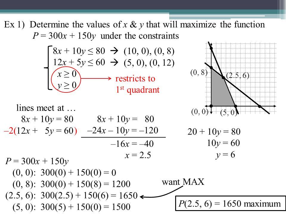 Ex 1) Determine the values of x & y that will maximize the function P = 300x + 150y under the constraints 8x + 10y ≤ 80 12x + 5y ≤ 60 x ≥ 0 y ≥ 0 restricts to 1 st quadrant  (10, 0), (0, 8)  (5, 0), (0, 12) lines meet at … 8x + 10y = 80 12x + 5y = 60 –2( ) (0, 8) (5, 0) (0, 0) (2.5, 6) 8x + 10y = 80 –24x – 10y = –120 –16x = –40 x = 2.5 20 + 10y = 80 10y = 60 y = 6 P = 300x + 150y (0, 0): 300(0) + 150(0) (0, 8): 300(0) + 150(8) (2.5, 6): 300(2.5) + 150(6) (5, 0): 300(5) + 150(0) = 0 = 1200 = 1650 = 1500 want MAX P(2.5, 6) = 1650 maximum