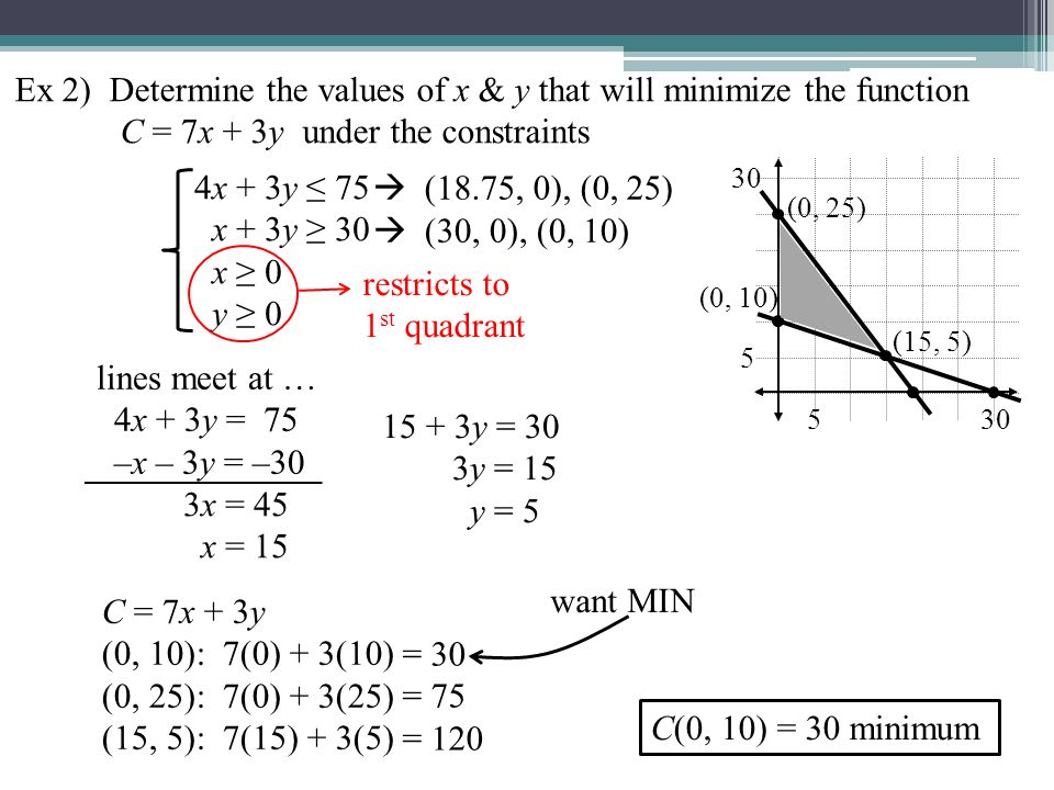 Ex 2) Determine the values of x & y that will minimize the function C = 7x + 3y under the constraints 4x + 3y ≤ 75 x + 3y ≥ 30 x ≥ 0 y ≥ 0 restricts to 1 st quadrant  (18.75, 0), (0, 25)  (30, 0), (0, 10) lines meet at … 4x + 3y = 75 –x – 3y = –30 (0, 10) 5 (0, 25) (15, 5) 3x = 45 x = 15 15 + 3y = 30 3y = 15 y = 5 C = 7x + 3y (0, 10): 7(0) + 3(10) (0, 25): 7(0) + 3(25) (15, 5): 7(15) + 3(5) = 30 = 75 = 120 want MIN C(0, 10) = 30 minimum 30 5