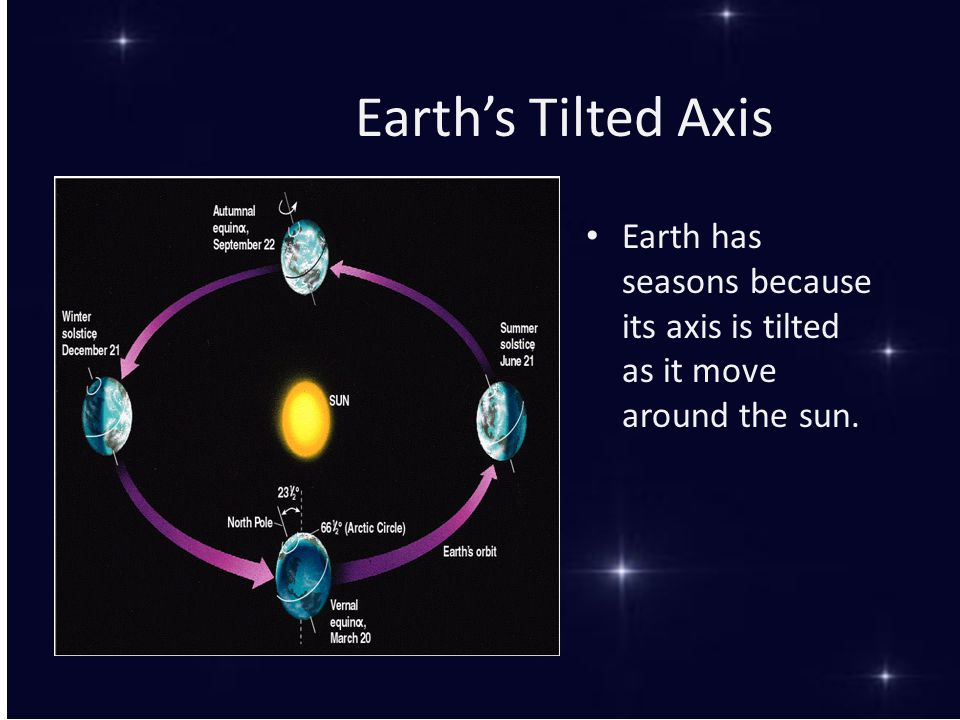 Earth's Tilted Axis Earth has seasons because its axis is tilted as it move around the sun.