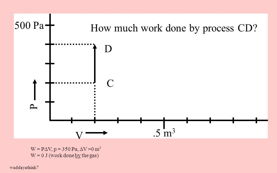 W = P  V, p = 350 Pa,  V =0 m 3 W = 0 J (work done by the gas) V P 500 Pa.5 m 3 How much work done by process CD? waddayathink? C D