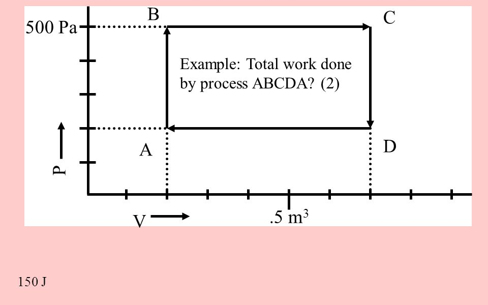 V P 500 Pa.5 m 3 Example: Total work done by process ABCDA? (2) A B C D 150 J