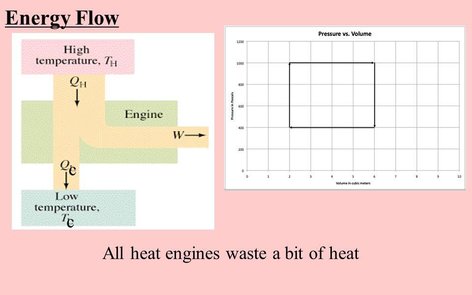 Energy Flow c c All heat engines waste a bit of heat