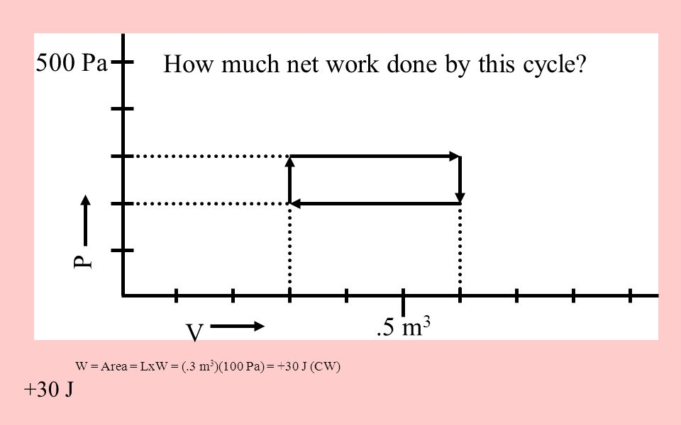 W = Area = LxW = (.3 m 3 )(100 Pa) = +30 J (CW) V P 500 Pa.5 m 3 How much net work done by this cycle? +30 J